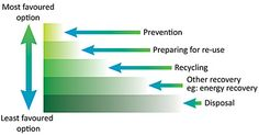 dissertations on waste management