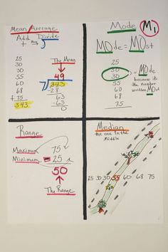 Mean, median, mode, range - student created visual/anchor chart