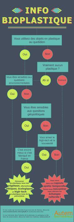 infographie bioplastique