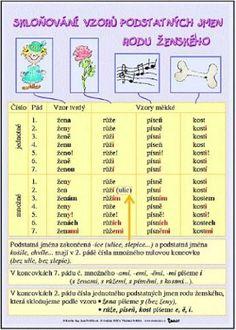 Kids And Parenting, Montessori, Periodic Table, Language, Bullet Journal, Map, Education, School, Literatura