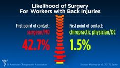 October is National Chiropractic Health Month. The chiropractic profession encourages patients to start with safer, effective conservative options for pain before moving on to riskier treatments. (Graphic: Business Wire)