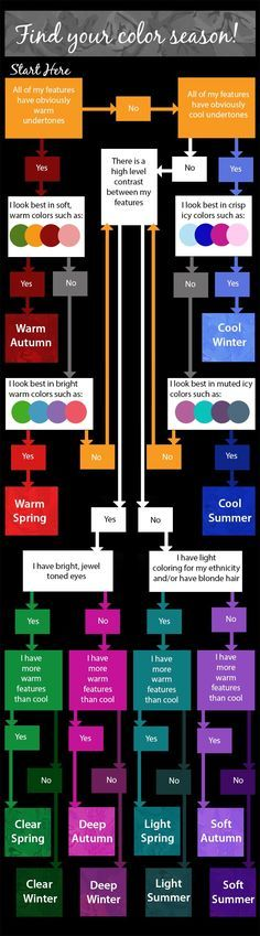 Learn how to find the right colors for you. This handy guide will help you to determine YOUR color season.