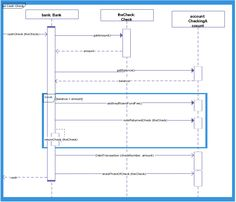 Sequence Diagram Template for Making a Call or a Telephone ...
