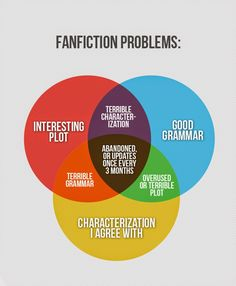 when reading fanfiction - Google Search