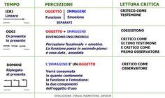 Schema dell'evoluzione del Visual marketing nelle dinamiche Tempo-Percezione-Lettura critica - Paolo Schianchi