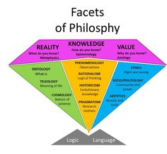 The Facets of Philosophy By Nils Randrup The objective of all research is knowledge, but few researchers include an explicit discussion of the nature of knowledge. In research, knowledge is traditionally studied from the epistemological perspectivewhich f School Of Philosophy, History Of Philosophy, Philosophy Of Science, Philosophy Major, Philosophy Theories, Philosophy Memes, Thinking Skills, Critical Thinking, Philosophical Quotes