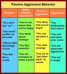 This chart gives an overview of passive aggressive behavior, from totally passive to aggressive, with two levels of passive aggressive behavior in between.
