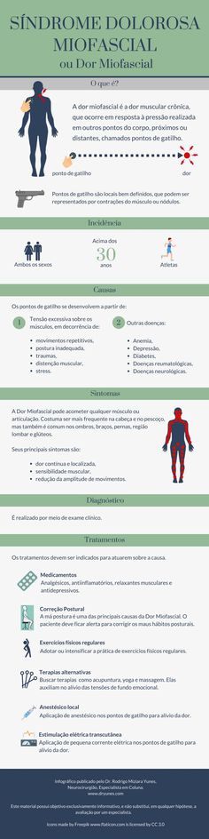 A Síndrome Dolorosa Miosfascial é a dor muscular e crônica, que ocorre após a pressão sobre pontos de gatilho. Conheça mais detalhes sobre esta doença. Workout Days, School Motivation, Move Your Body, Trigger Points, Med School, Physical Therapy, Pilates, Health And Wellness, Physics