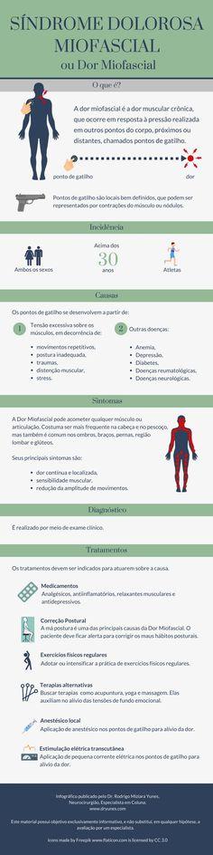 A Síndrome Dolorosa Miosfascial é a dor muscular e crônica, que ocorre após a pressão sobre pontos de gatilho. Conheça mais detalhes sobre esta doença.
