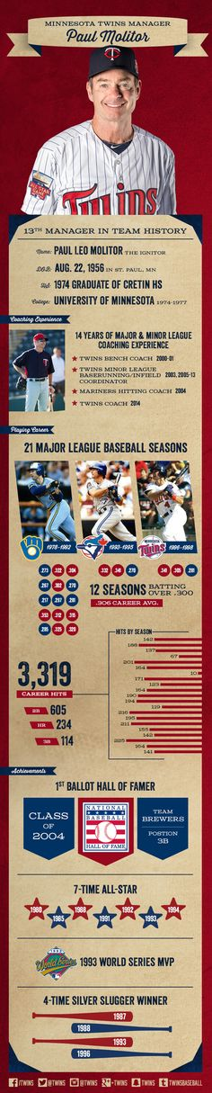Get to know new Twins manager Paul Molitor!