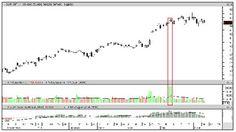 MetaStock U examines HFT volume spikes in this week's article. Learn more now!