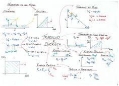 Mapa_Mental_-_Trabalho_e_Energia