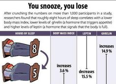 Skipping Meals and Skipping Sleep Leads to Weight Gain