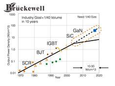 Industry Power Density Roadmap 10 Years, Line Chart, Industrial, Technology, Tech, Industrial Music, Tecnologia