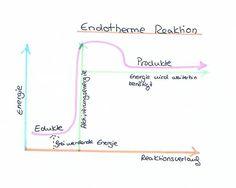 Chemistry, Chart, High School Graduation, School, Patterns