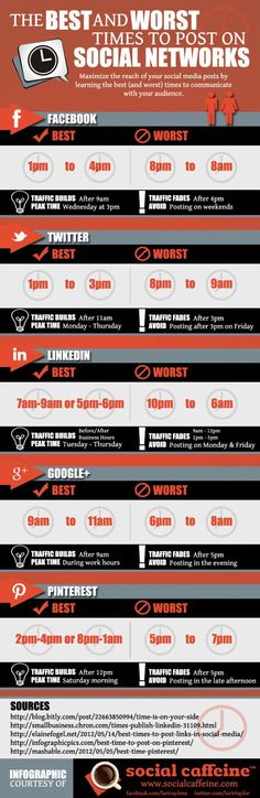 Most effective times to put posts up via different social media