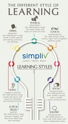 the different learning styles - 236×428