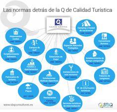 Las normas detrás de la Q de Calidad Turística #Infografía #NormasCalidad #CalidadTurística by sbqconsultores.es.