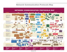 Network Protocols Map and Guide Poster.jpg (7700×5950)