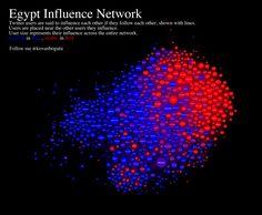 http://www.visualnews.com/2011/02/14/visualizing-the-egypt-influence-network/