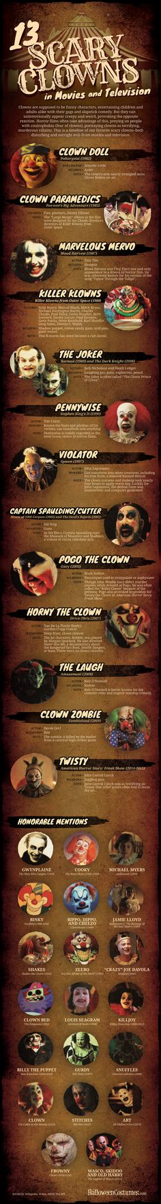 13-Scary-Clowns-Infographic.jpg (1000×7437)