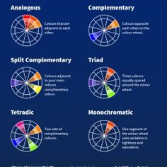 Use the colour wheel by simply applying each of the Analogous, Complementary, Split Complementary, Triad, Tetradic and Monochromatic combinations to y