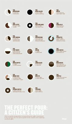 Citizen's guide to fancy pants coffee drinks