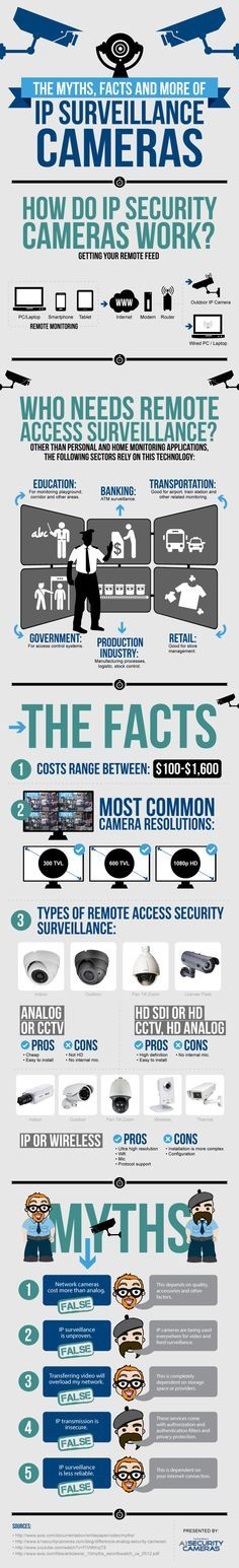 The Myths, Facts and More of IP Surveillance Cameras -IP Security Cameras have been considered as a more complex solution over CCTV cameras. In this info graphics, we show that is not the situation. -shared by a1securitycameras   published Feb 15, 2014 in Technology