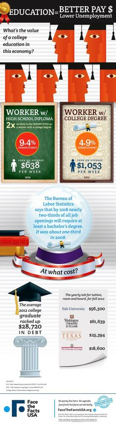 the power of a college degree