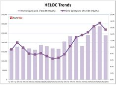 WPJ News | HELOC Trends