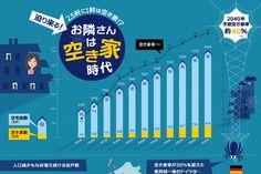 2.5軒に1軒は空き家に?日本の空き家事情をまとめたインフォグラフィック