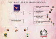 #politica #intelligence #linguaggio #Mercadante #Muscarella #ServiziSegreti #economia #finanza #potere #sicurezza #AnalysisAndForecasting #visioni