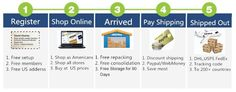 Provato per voi e noi ...: UsGoBuy: Come si può acquistare da acquistare da eBay USA e il prodotto in Germania