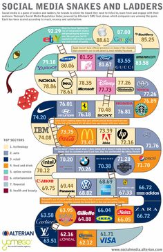 The top 50 brands in social media league table: social media snakes and ladders. [#infographic #socialmedia]