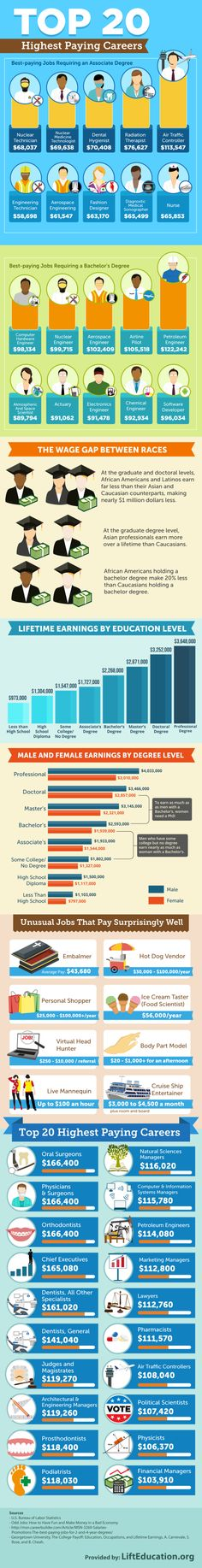 Top 20 Highest Paying careers #infografia #infographic #education