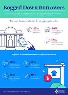 Mortgage seekers want Person-to-Person loan interaction Mortgage seekers want Person-to-Person interaction with their lenders Real Estate One, Mortgage Tips, Real Estate Information, How To Become Rich, Real Estate Marketing, The Borrowers, Orange County, Infographics, News