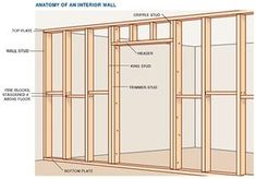Anatomy of a Wall