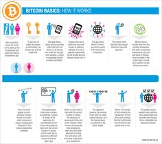 """""""Bitcoin Blog"""" • Why Bitcoin Matters for Bankers"""