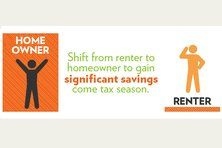 Tax Advantages Homeowners Get That Renters Don't  #taxadvantages #homeownership #mortgagelove