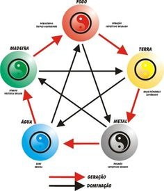 yin yang elementos - Pesquisa Google