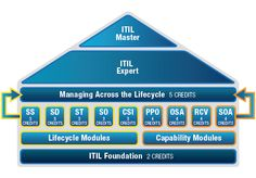 ITIL certification has different certification levels. Certification Levels could be Master or Expert.