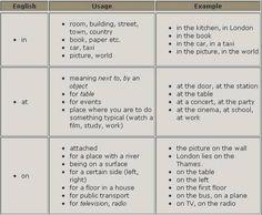 #prepositions AT IN ON #grammar #ELT