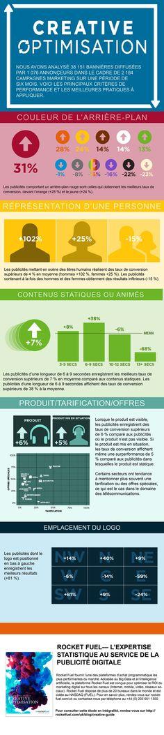 Infographie : l'impact de la création publicitaire sur la performance des campagnes - Avril 2015