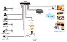 Curso de Seguranca - CFTV, Alarme e Cerca Eletrica. Veja em detalhes no site http://www.mpsnet.net/G/585.html via @mpsnet Como instalar e configurar redes CFTV (Circuito Interno de TV), Cerca Eletrica, Alarmes e Câmeras de Vigilancia Eletronica. Veja em detalhes neste site