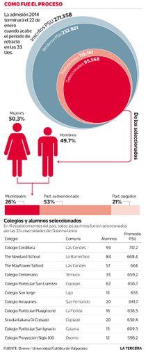 Sólo 11 colegios logran que todos sus alumnos sean seleccionados en una de las 33 universidades #Chile enero 2014