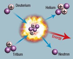 Nuclear fusion - no reason to be stuck in the dark ages. Master nuclear fusion, you've got all the power you need, for billions of years at a time. Heat? Electricity? Nuclear propulsion systems for vehicles? Any type of power you want. #4th Estate