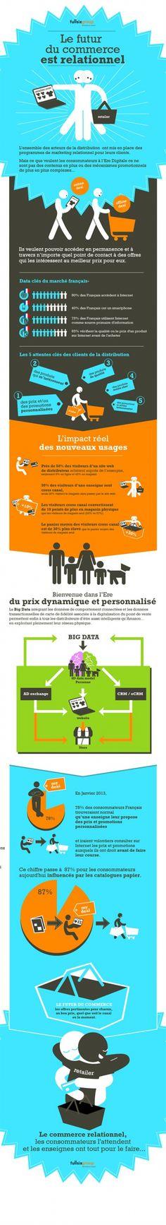 Le futur du commerce est relationnel : Ce que veulent réellement les consommateurs français aujourd'hui | #Infographie