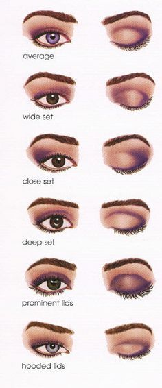 It's always important to note the size and shape of your actual eyelids. I found this chart somewhat helpful, since my eyelids are rather small, and wide. Smokey eyes, or any other layered look (even if well-blended), sometimes doesn't look right on my eyes. Knowing where to put eyeshadow becomes a key from making your eye makup more professional looking. :)
