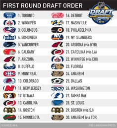 With six of the first 10 picks, Canadian teams will be front and centre at this weekend's NHL draft in Buffalo. Here's a look at 10 top prospects. Montreal Canadiens, Toronto Maple Leafs, Nhl, Hockey, Sports, Ideas, Hs Sports, Sport, Field Hockey