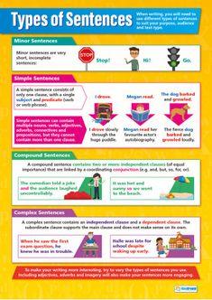 Types of Sentences Poster